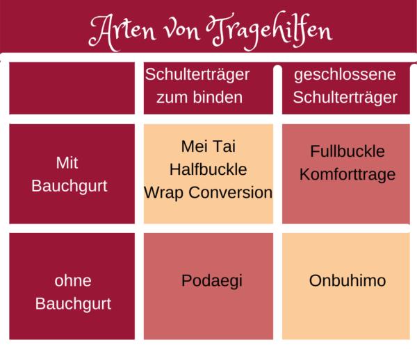 Tabelle mit den unterschiedlichen Tragehilfen